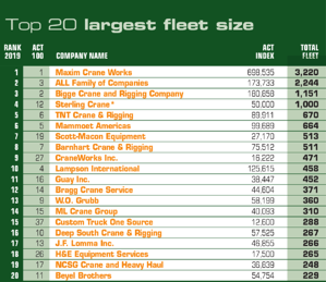 ACT100 largest crane fleets in North America