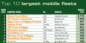 ACT100 top 10 largest mobile crane fleets in North America